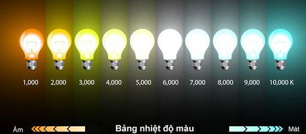 Nhiệt độ màu của đèn led là gì?