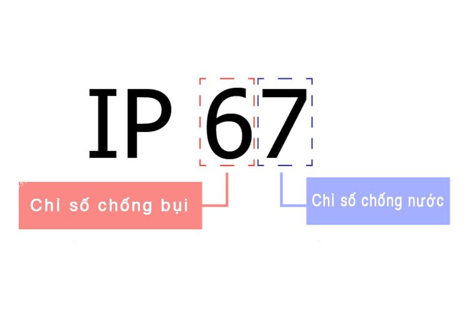 Tiêu chuẩn IP là gì? cấu trúc và ý nghĩa của IP67