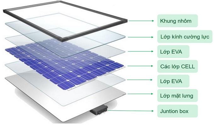Cấu tạo và nguyên lý pin năng lượng mặt trời